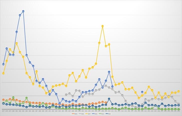 British Mission Statistics